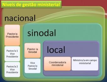 Gest�o ministerial - n�veis